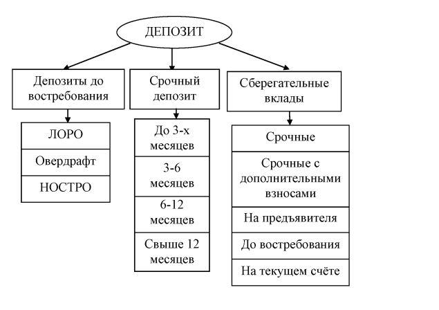 Типы депозитов