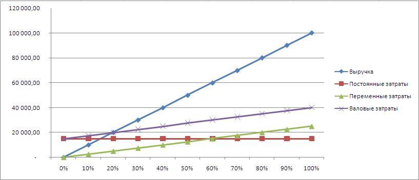 точка безубыточности на графике