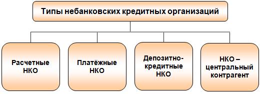 небанковские организации