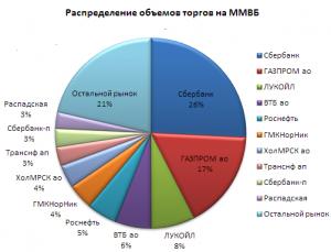 Акции ММВБ