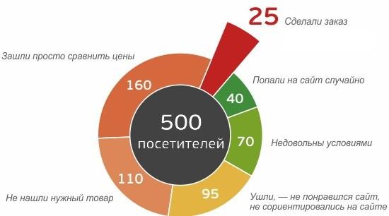 Коэффициент конверсии сайта